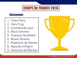 CDF 2016 - Classement final